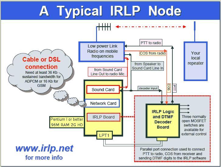 N6SPD, WHAT IS IRLP