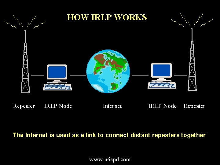 How IRLP Works